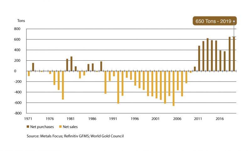 Cental bank gold demand-2-02